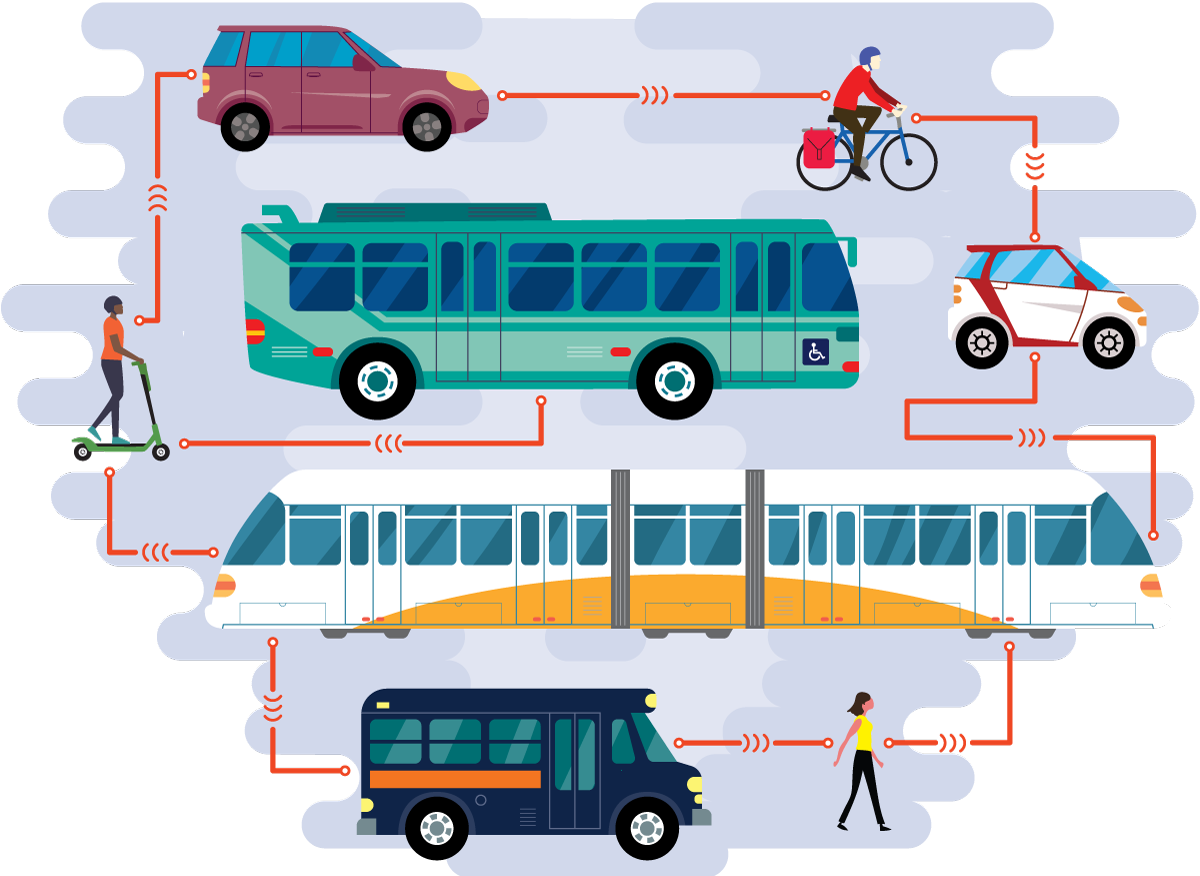 Illustration of inter-connected transportation services and technology.